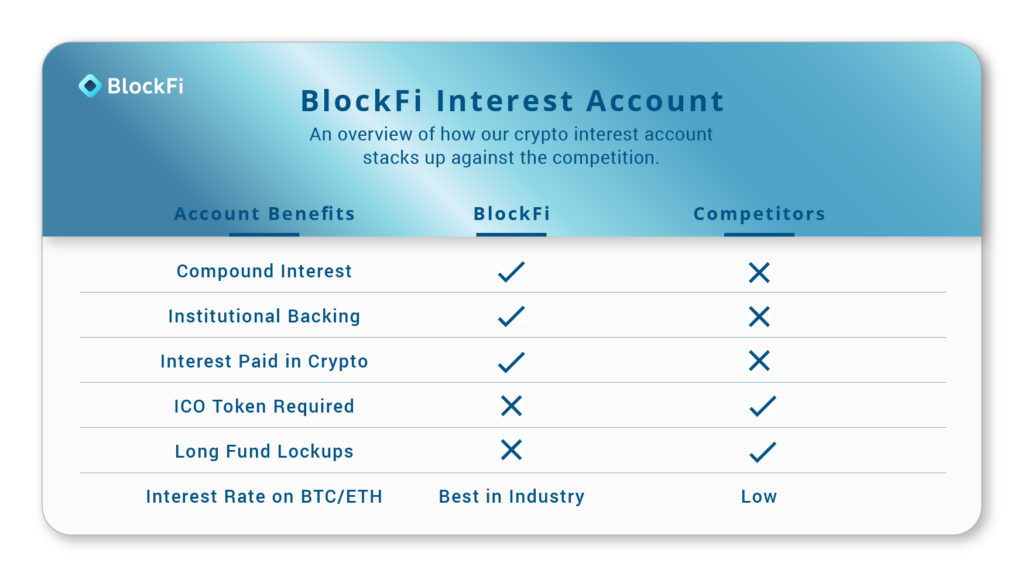 Blockfi Launches Interest Bearing Savings Accounts for Cryptocurrencies