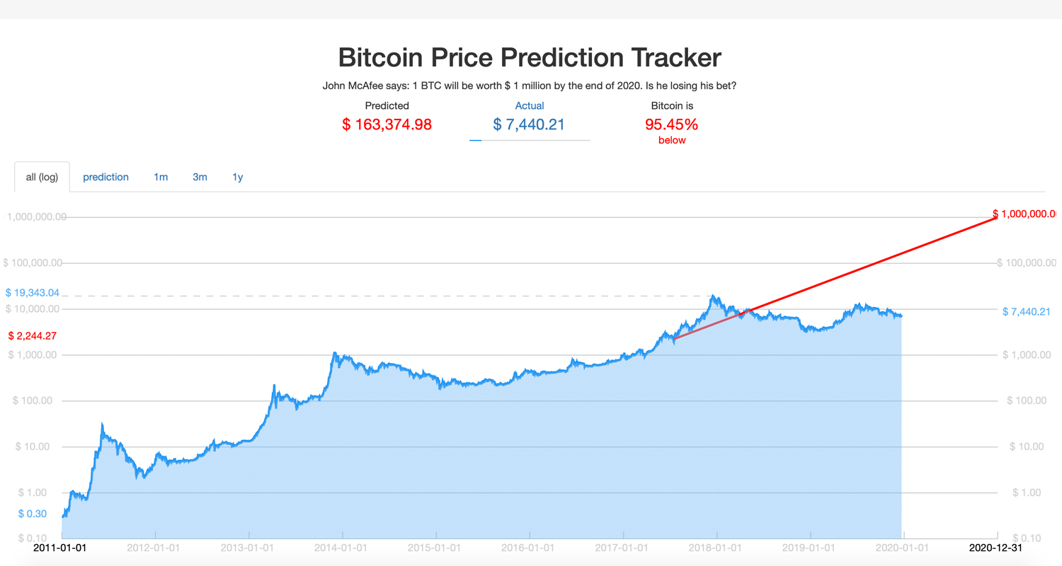 McAfee's Notorious $1M Bitcoin Price Wager Is 95% Below His Prediction