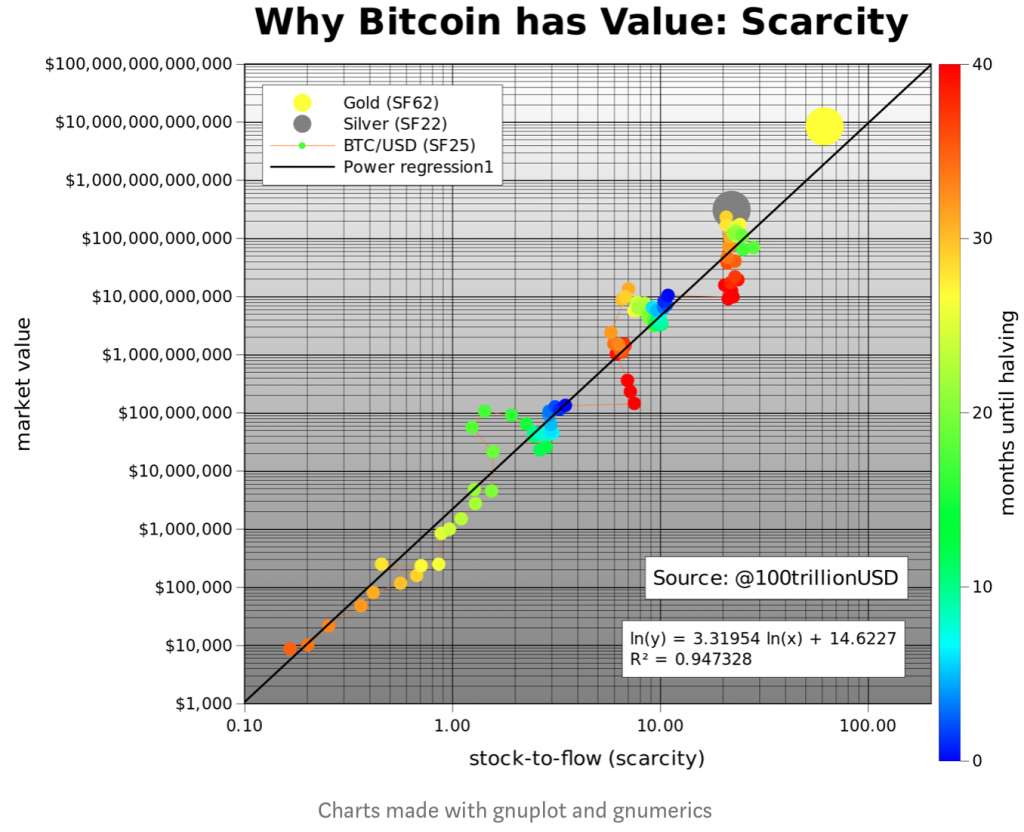 The Controversial S2F Model Predicts Bitcoin Price Will Reach 100,000 USD Within 2 Years